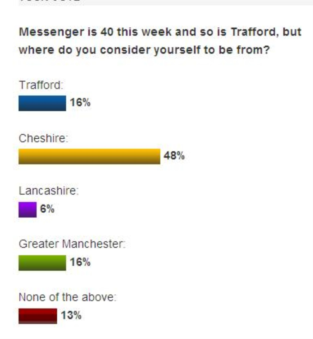 Are you from Trafford, Cheshire, Lancashire